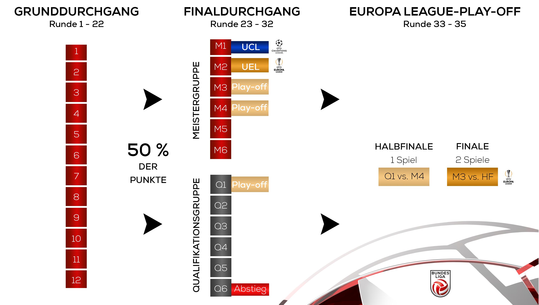 Alle Details zur Liga-Reform
