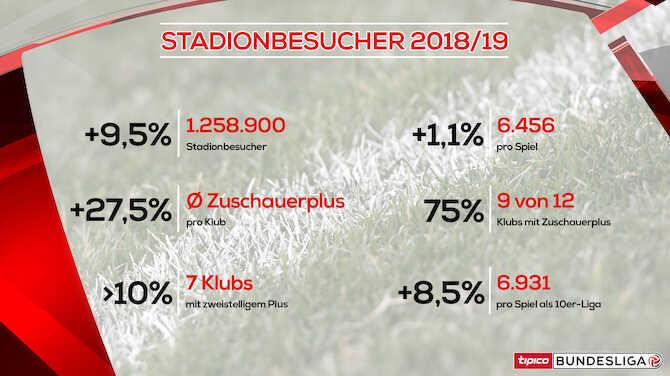 Bundesliga At Bundesliga Zuschauerzahlen 2018 19