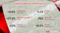 Zuschauerplus und mehr Einsatzzeit für Österreicher in der Tipico Bundesliga