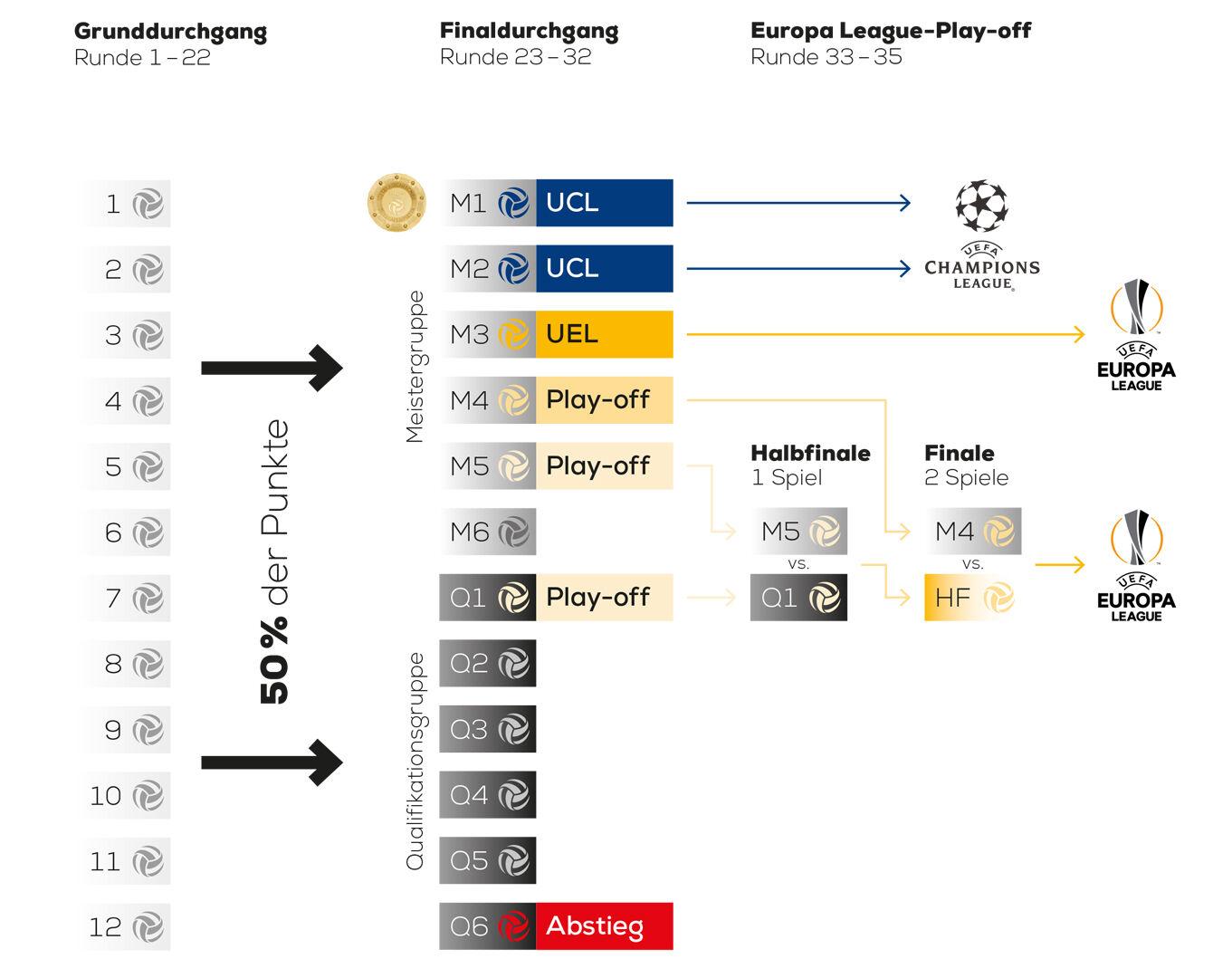 bundesliga europa league plätze